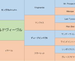 アールドヴィーヴルの三代血統表