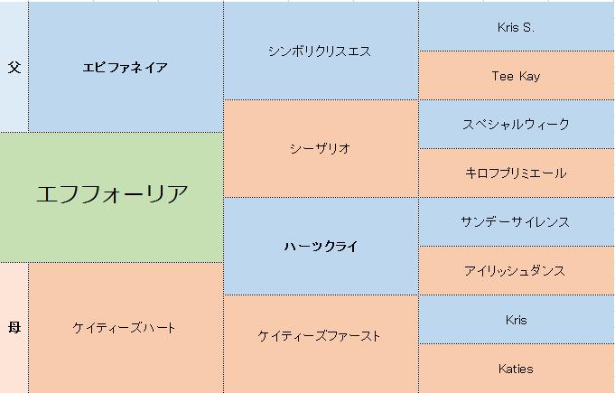 エフフォーリアの三代血統表