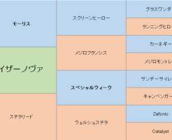 カイザーノヴァの三代血統表