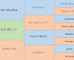 カイトゲニーの三代血統表