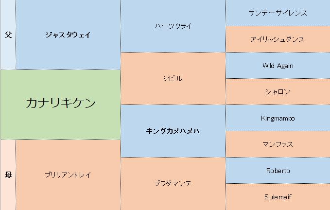 カナリキケンの三代血統表