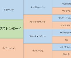 キングストンボーイの三代血統表