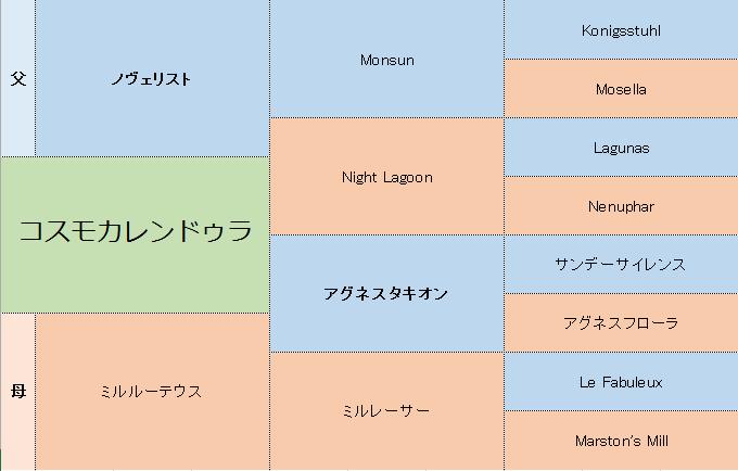 コスモカレンドゥラの三代血統表