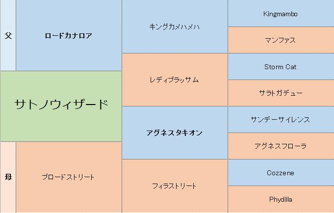 サトノウィザードの三代血統表