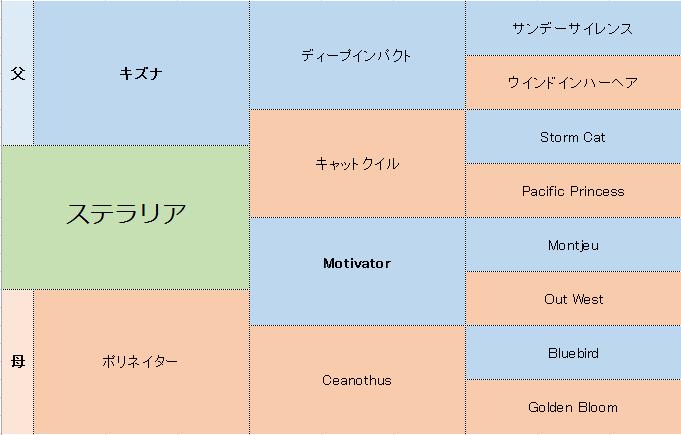 ステラリアの三代血統表