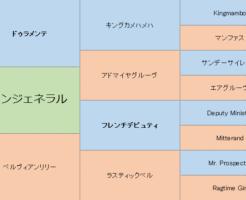 ダノンジェネラルの三代血統表