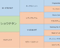メイショウチタンの三代血統表