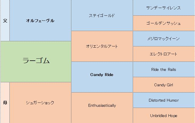 ラーゴムの三代血統表