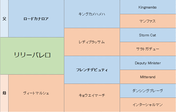リリーバレロの三代血統表