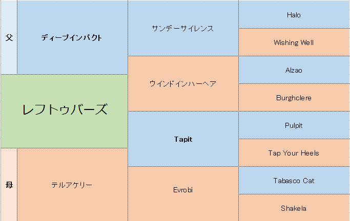 レフトゥバーズの三代血統表