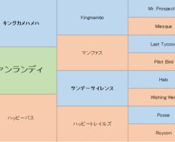 ヴァンランディの三代血統表