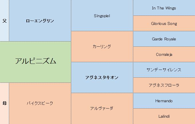 アルピニズムの三代血統表