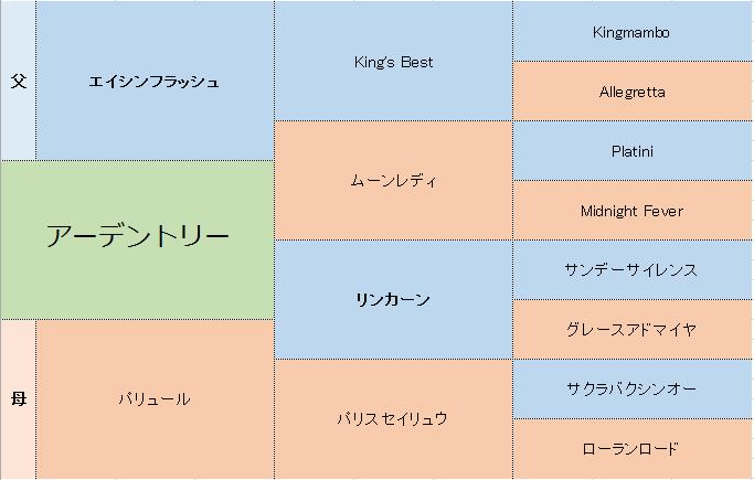 アーデントリーの三代血統表