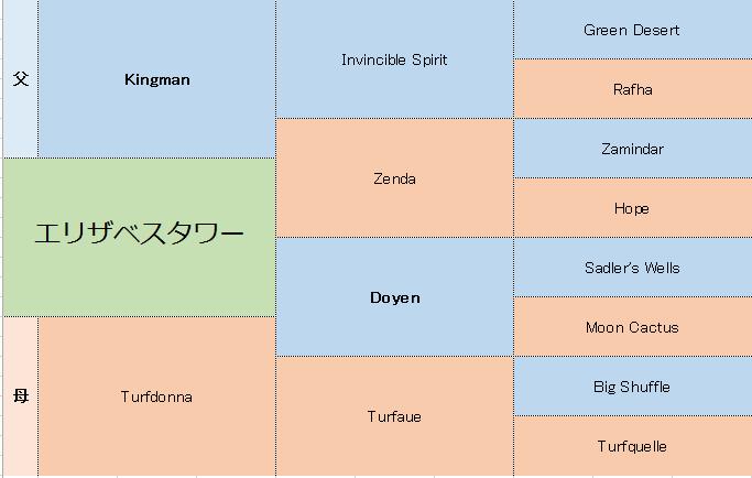 エリザベスタワーの三代血統表
