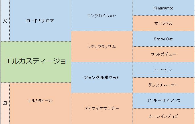 エルカスティージョの三代血統表