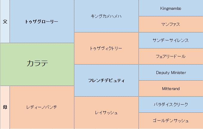 カラテの三代血統表