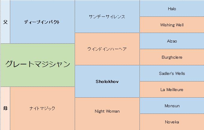 グレートマジシャンの三代血統表