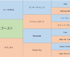 ゴーストの三代血統表