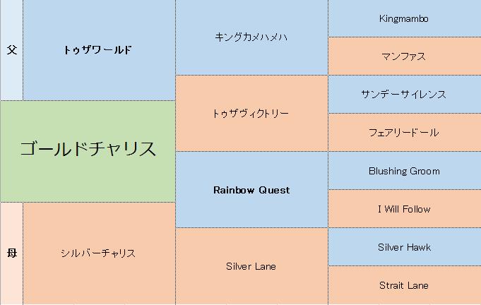 ゴールドチャリスの三代血統表