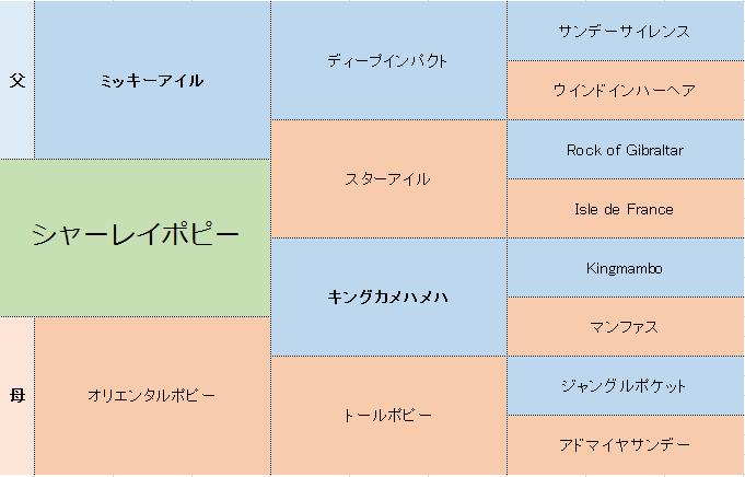 シャーレイポピーの三代血統表