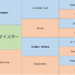 シュネルマイスターの分析