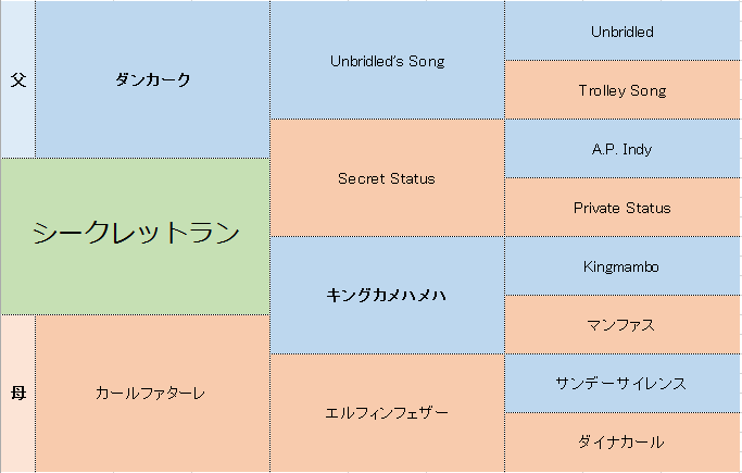 シークレットランの三代血統表