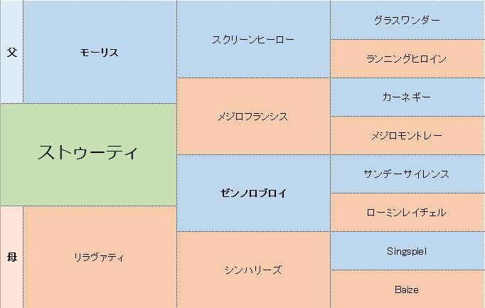 ストゥーティの三代血統表