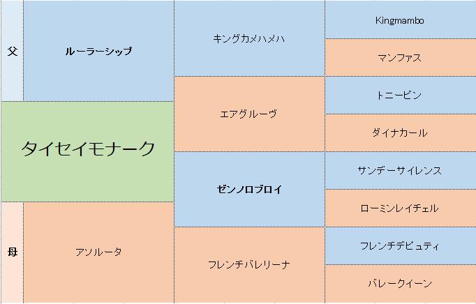 タイセイモナークの三代血統表