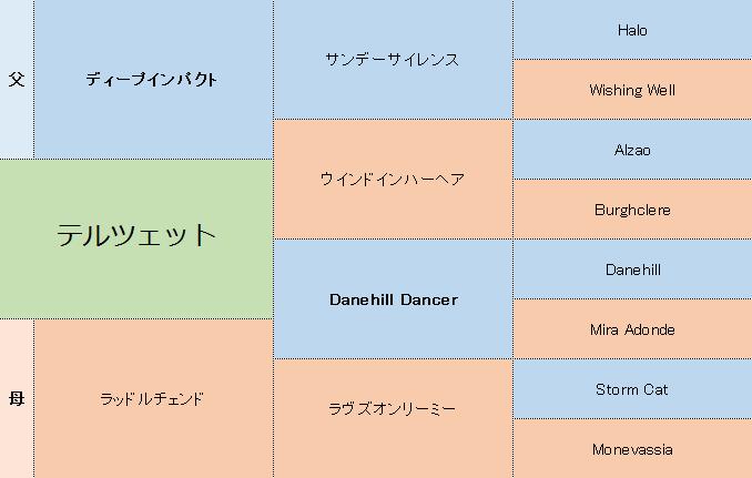 テルツェットの三代血統表