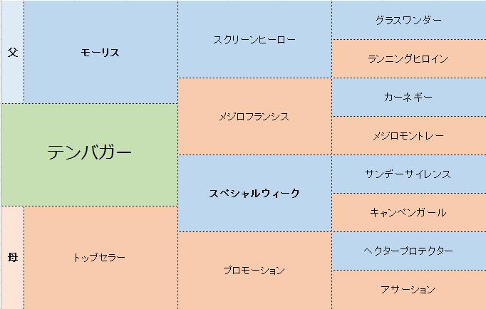 テンバガーの三代血統表