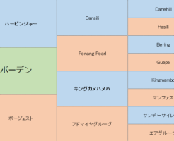 ボーデンの三代血統表