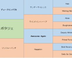 ポタジェの三代血統表