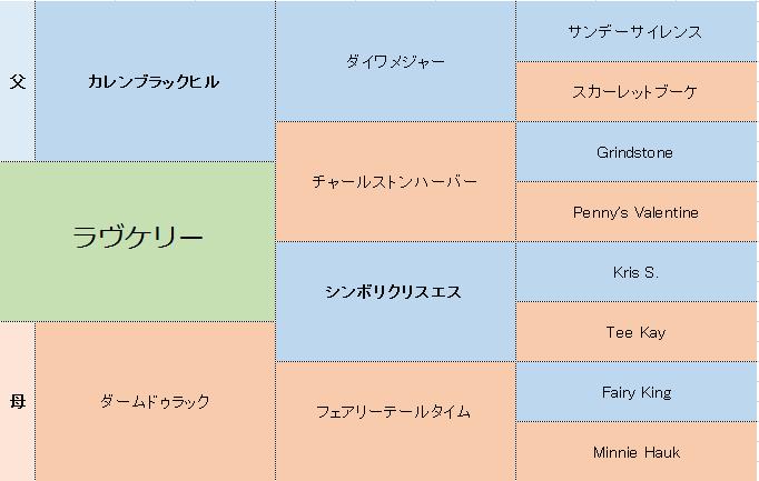 ラヴケリーの三代血統表