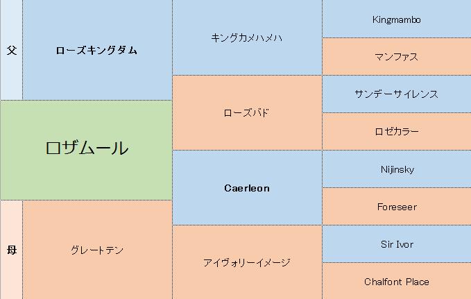 ロザムールの三代血統表