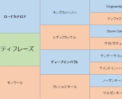 ロフティフレーズの三代血統表