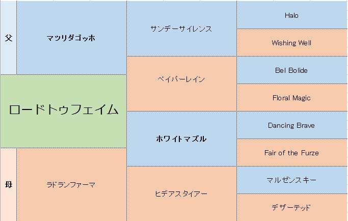 ロードトゥフェイムの三代血統表