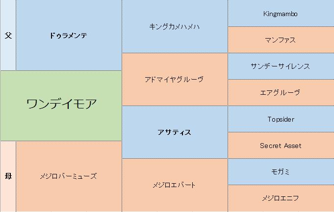 ワンデイモアの三代血統表