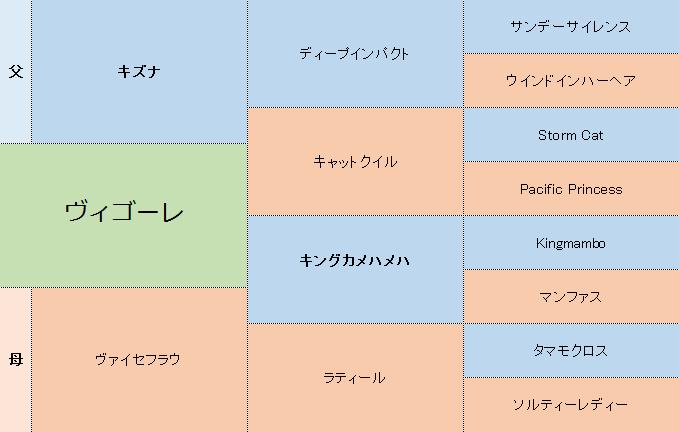 ヴィゴーレの三代血統表