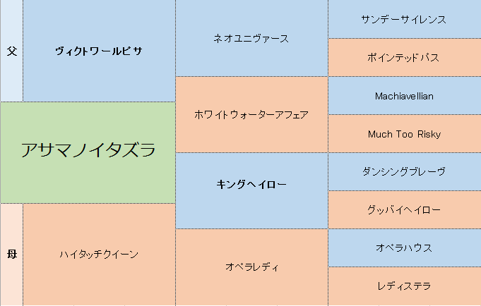 アサマノイタズラの三代血統表