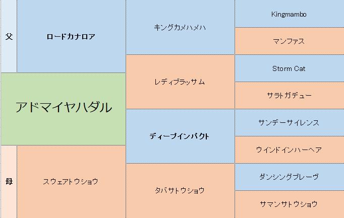 アドマイヤハダルの三代血統表