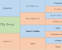アヴェラーレの三代血統表