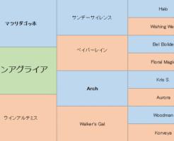 ウインアグライアの三代血統表