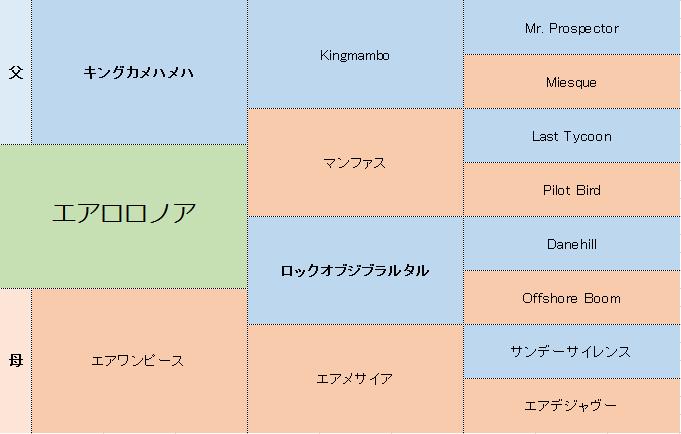 エアロロノアの三代血統表
