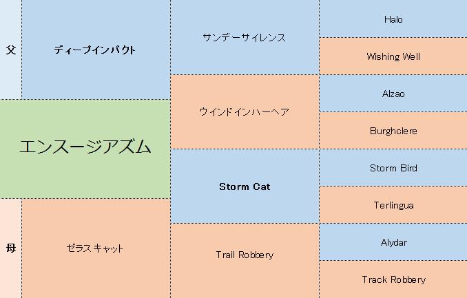 エンスージアズムの三代血統表