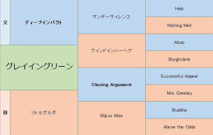 グレイイングリーンの三代血統表