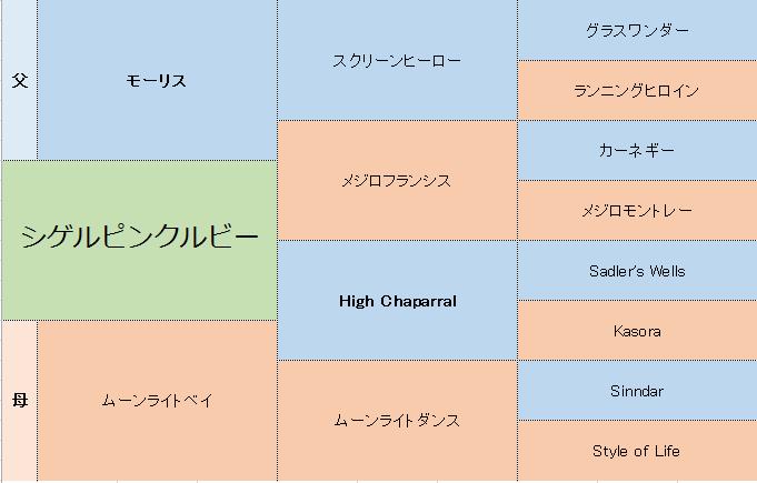 シゲルピンクルビーの三代血統表