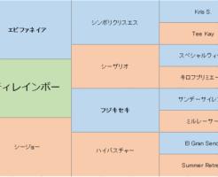 シティレインボーの三代血統表
