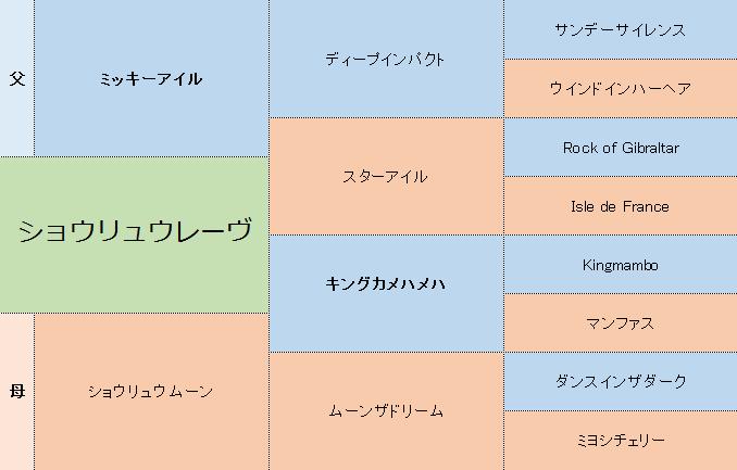 ショウリュウレーヴの三代血統表