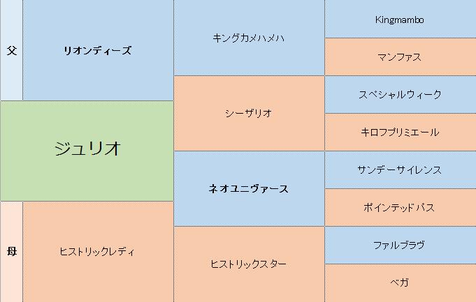 ジュリオの三代血統表