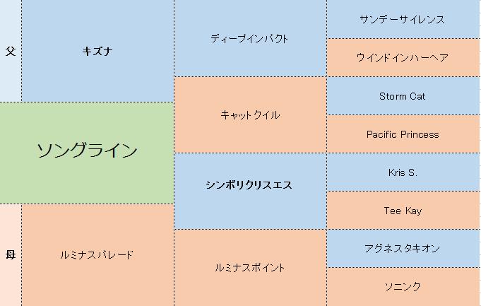 ソングラインの三代血統表